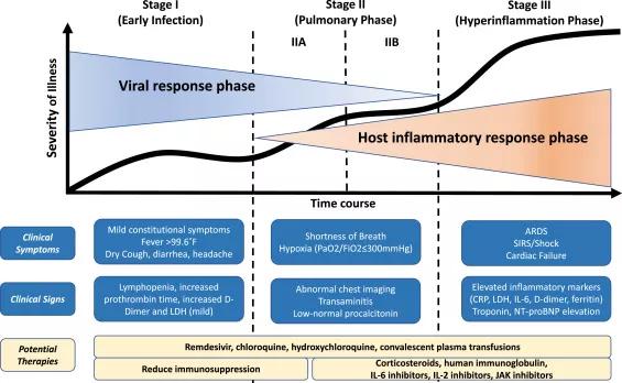 مراحل تشدید پیشرفت بیماری کوید 19