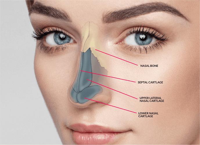 عمل تجدید نظر بینی رینوپلاستی