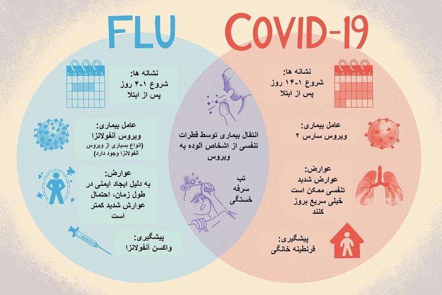 مقایسه آنفولانزا و COVID-19